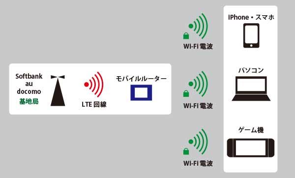 モバイルルーター おすすめ 格安 格安sim 2
